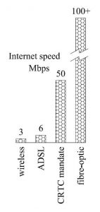 Internet speed graph